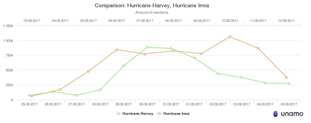 Hurricane Harvey and Irma social media mentions