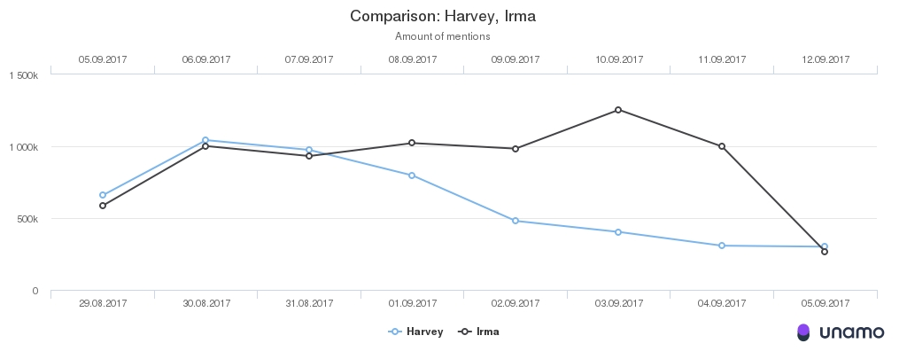 Social media mentions about hurricanes Harvey and Irma