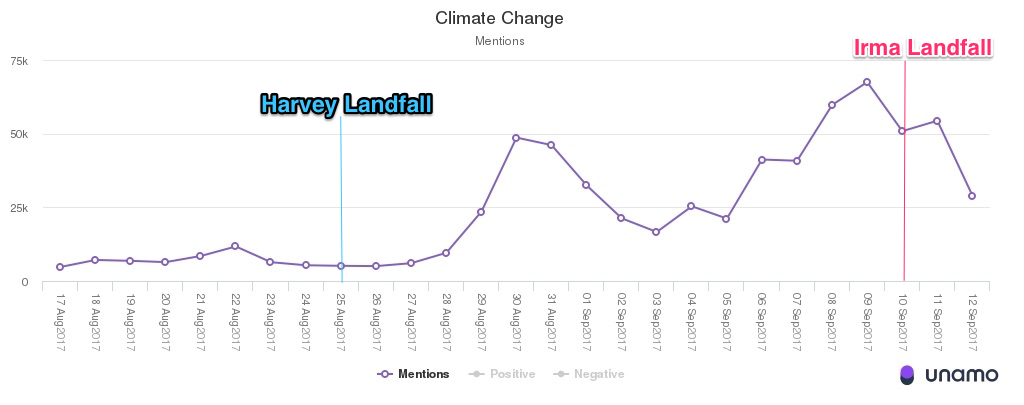 Climate change mentions on social media