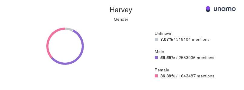 Hurricane Harvey social media mentions by gender