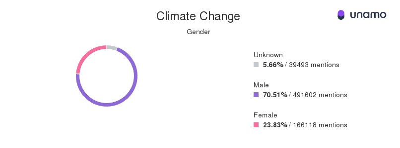 climate change social media mentions by gender