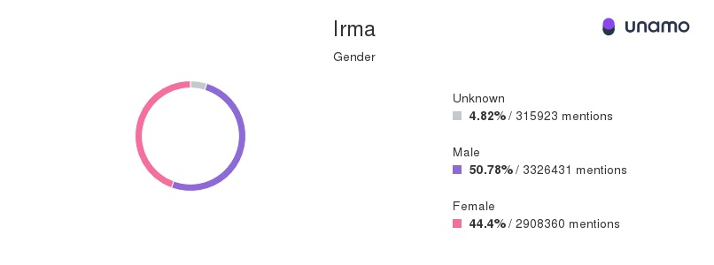 Hurricane Irma social media mentions by gender