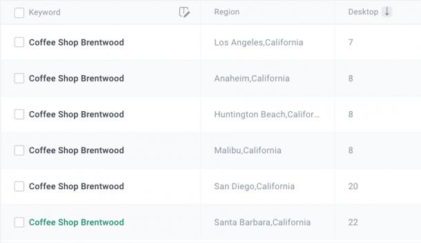 multiregional keyword tracking in unamo seo