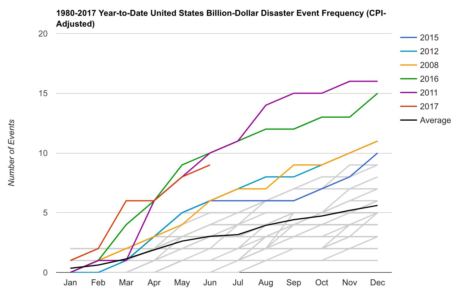 NOAA climate diasaster report