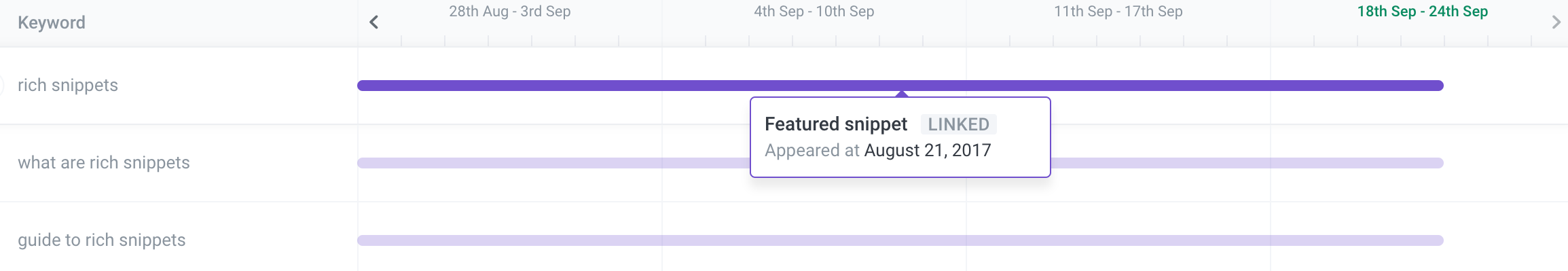 ranking for featured snippets examples