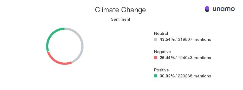 Climate change sentiment on social media