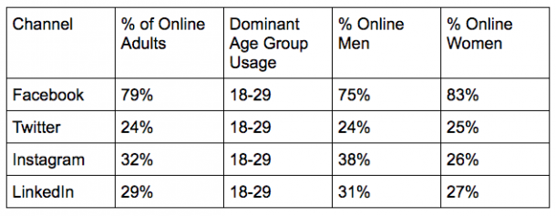 social media demographics usage by channel for twitter facebook instagram and linkedin