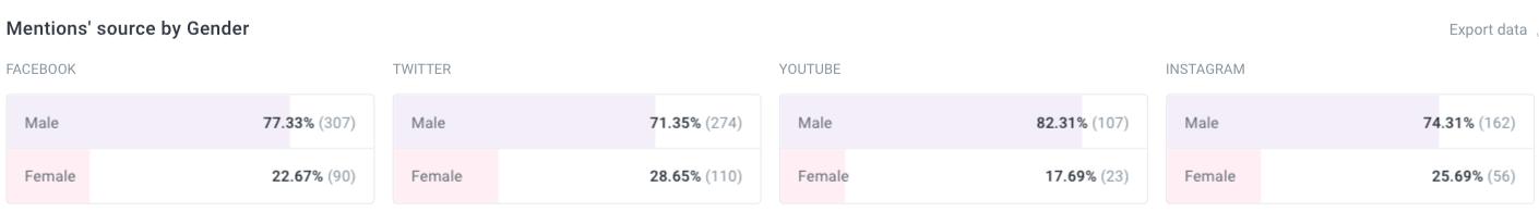 gender breakdown of mentions on social media