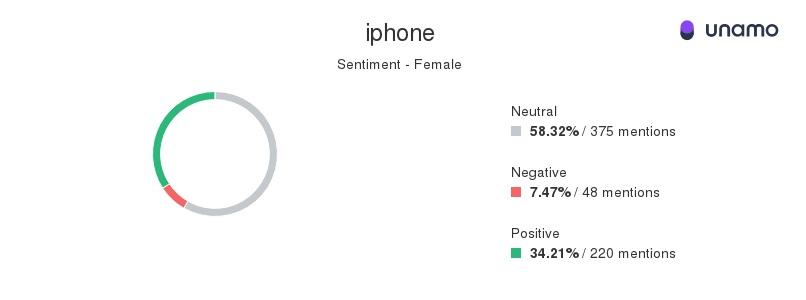 social media management sentiment data