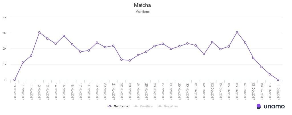 social media management mentions matcha