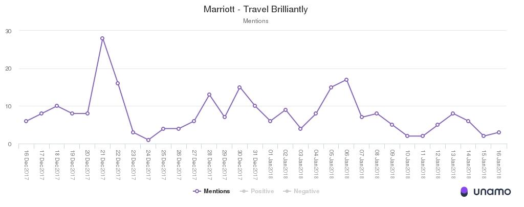 marriott travel brilliantly social media campaign