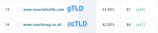 cctld and gtld competitor analysis