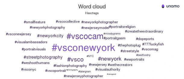 unamo monitoring social media word cloud
